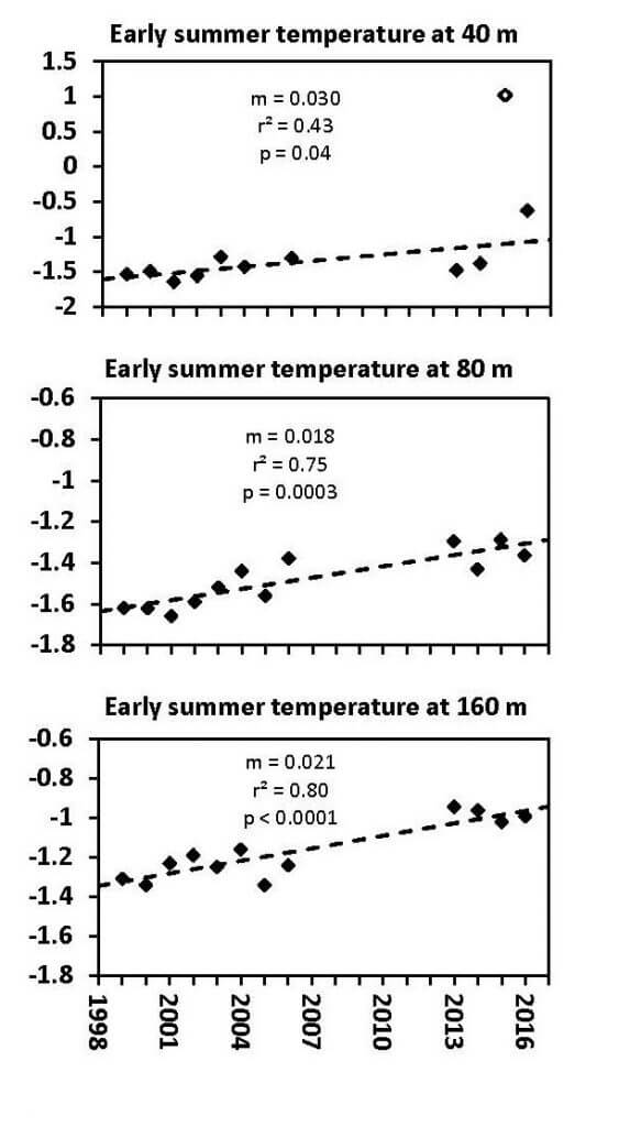 Average early summer water temperature from 3 depths (40, 80, 160 m) along the 200 m contour on the north side of the eastern Northwest Passage in the Arctic. X-axis runs from 1998 to 2016. All graphs show a steadily increasing trend.