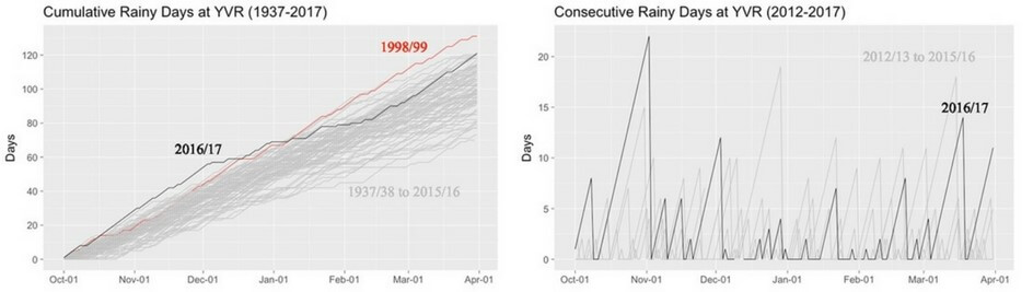 Graph on left shows cumulative rainy days for the period Oct 1 to Apr 1, covering 1937 to 2017. Graph shows Oct to Dec 2016/17 well above the average. Graph on right shows consecutive rainy days at Vancouver International Airport for the period Oct 1 to Apr 1, for the past 5 years. Period Oct to Dec on average higher for 2016 than for previous years.