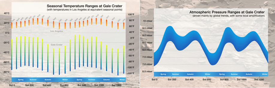 Two graphs showing the seasonal cycles of temperature and pressure at the Gale crater on Mars. Temperature varies between -90 and -10 deg C; pressure between 7 and 9.5 mbar.