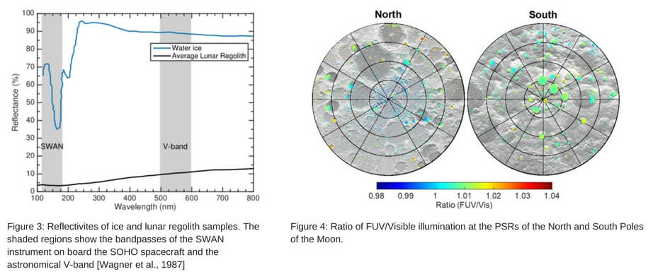Two firgures. The first is a graph, reflectance vs. wavelength. Reflectivites of ice and lunar regolith samples. The second shows two circles, one representing the north pole, the other the south. showing the ratio of FUV/Visible illumination at the PSRs of the North and South Poles of the Moon.