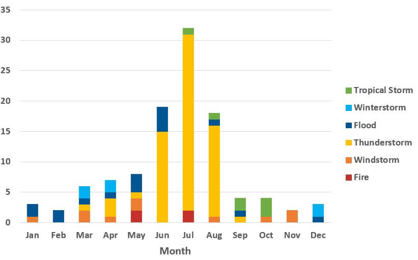 Graph shows CAT types by month with a clear peak in the summer months due primarily to thunderstroms. For Catastrophes and the insurace industry article by CatIQ