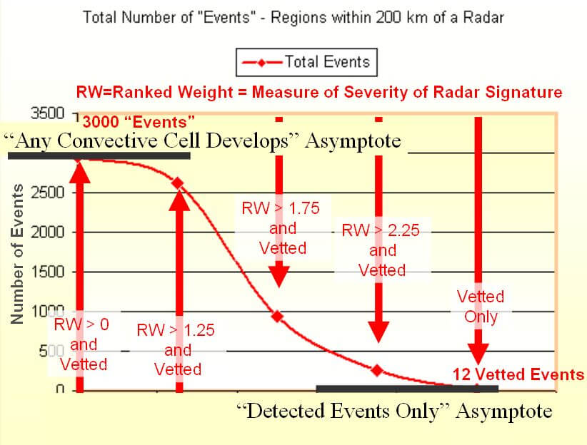 Radar Conventice Cells graph