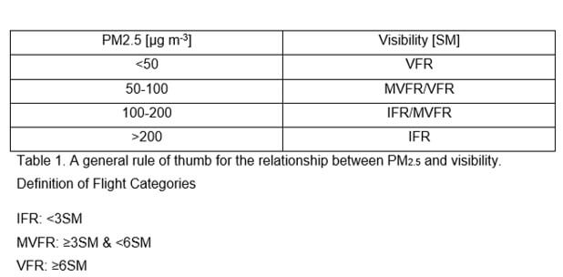 Table 1. A general rule of thumb for the relationship between PM2.5 and visibility. Definition of Flight Categories IFR: <3SM      MVFR: ≥3SM & <6SM VFR: ≥6SM