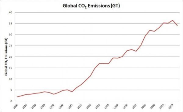 A graph of global CO2 emissions