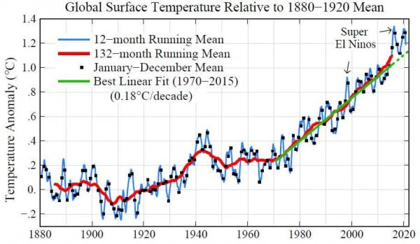 Graph of global surface temperature anomalies